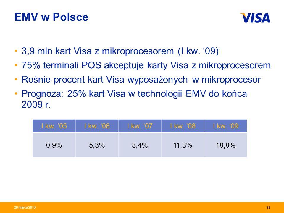 EMV w Polsce 3,9 mln kart Visa z mikroprocesorem (I kw. '09)