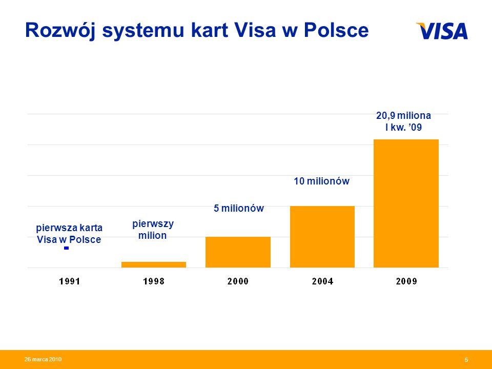 Rozwój systemu kart Visa w Polsce
