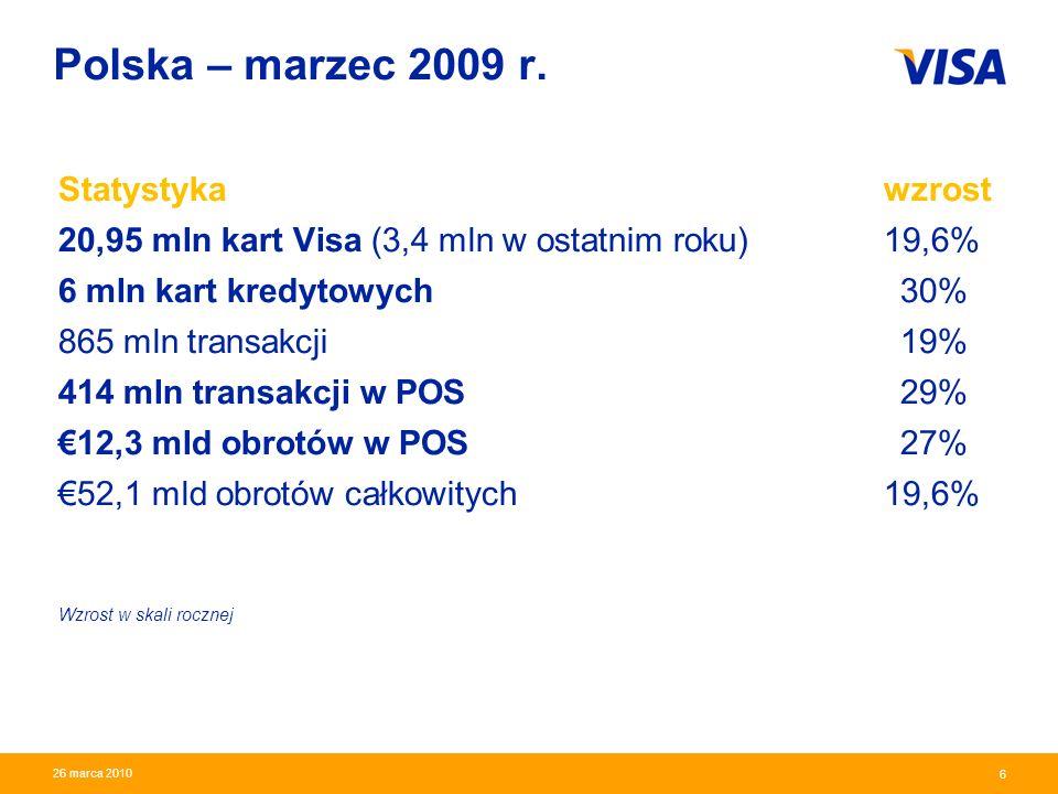 Polska – marzec 2009 r. Statystyka wzrost