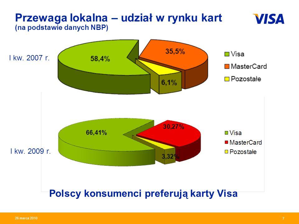 Przewaga lokalna – udział w rynku kart (na podstawie danych NBP)