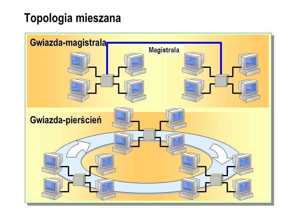 Topologia mieszana Gwiazda-magistrala Magistrala Gwiazda-pierścień