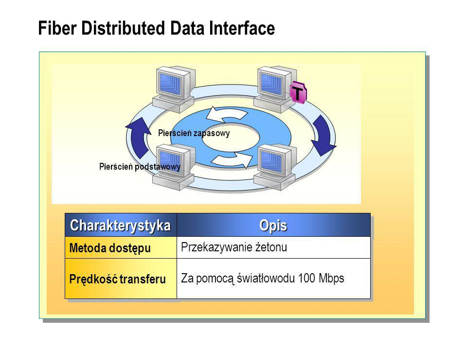 Fiber Distributed Data Interface