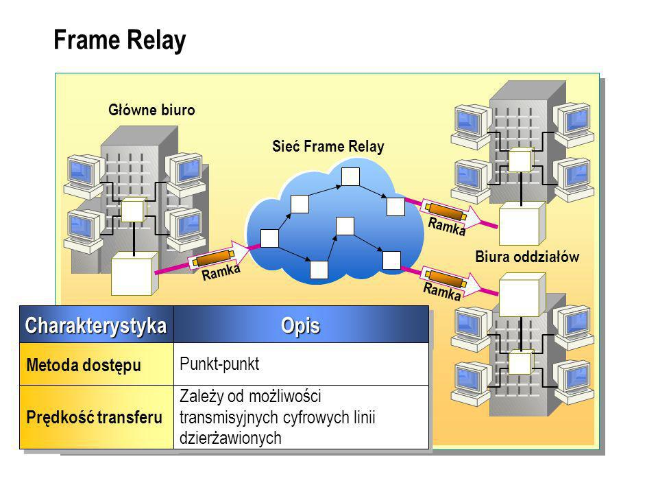 Frame Relay Charakterystyka Opis Metoda dostępu Punkt-punkt