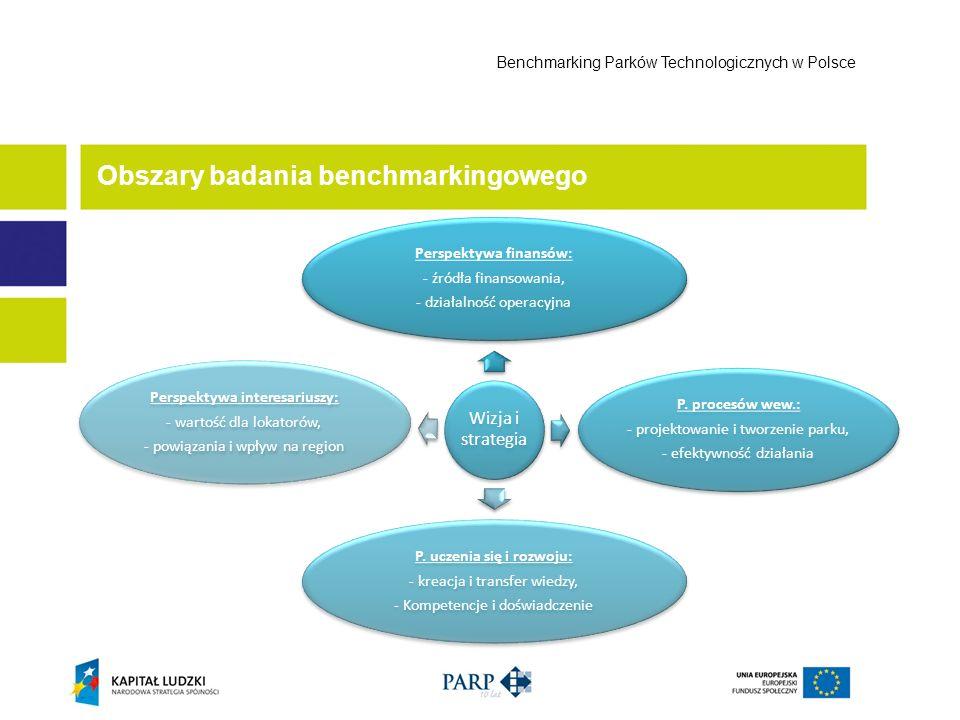Obszary badania benchmarkingowego