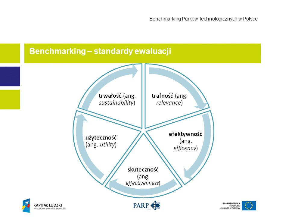 Benchmarking – standardy ewaluacji