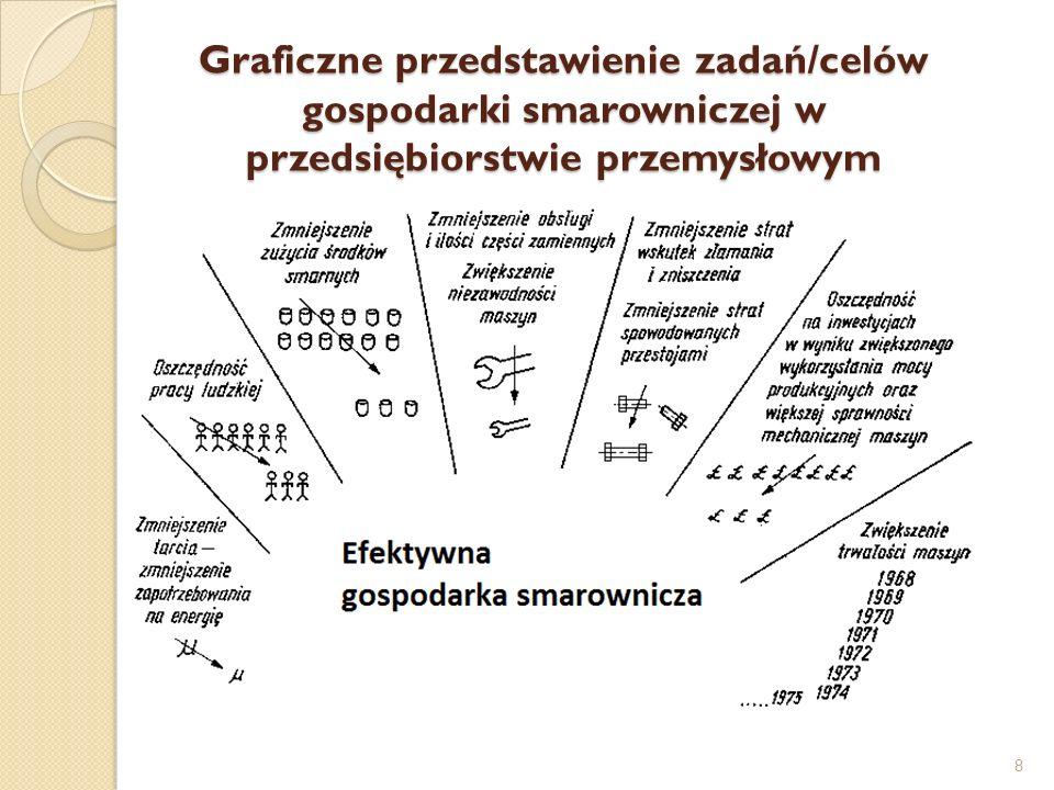 Graficzne przedstawienie zadań/celów gospodarki smarowniczej w przedsiębiorstwie przemysłowym