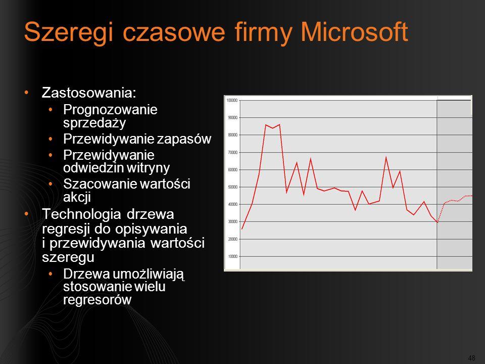 Szeregi czasowe firmy Microsoft