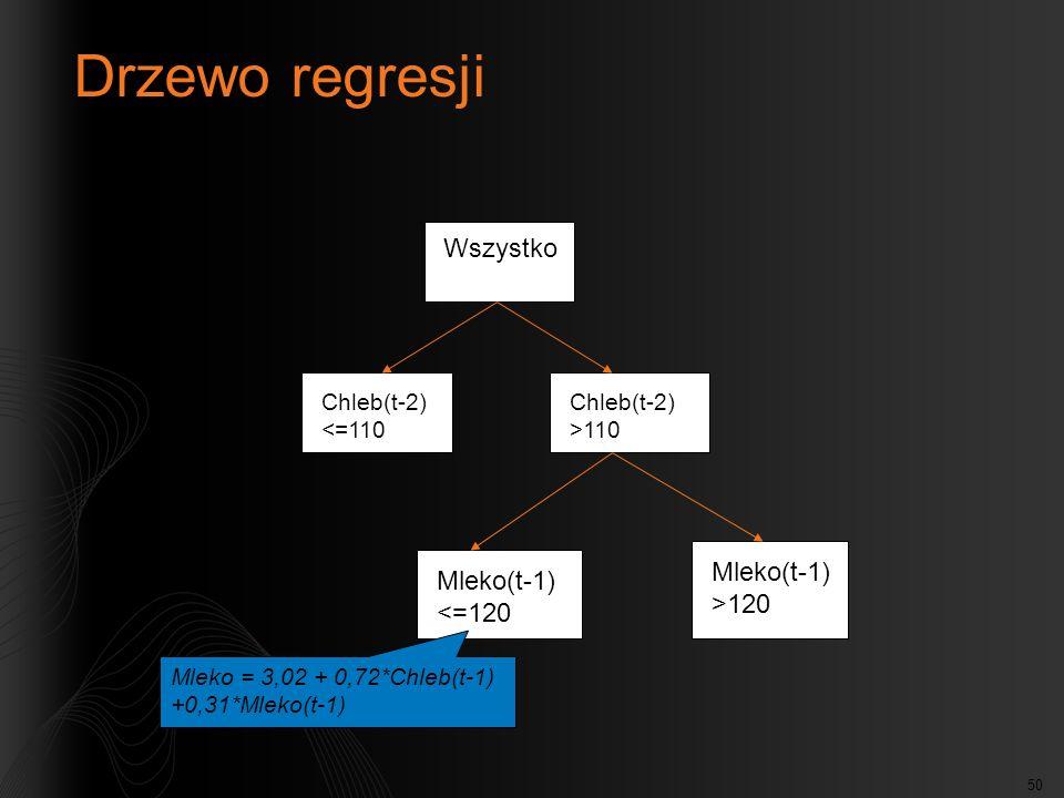 Drzewo regresji Wszystko Mleko(t-1) >120 Mleko(t-1) <=120