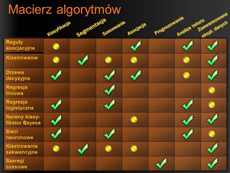 Macierz algorytmów Segmentacja Zaawansowana Prognozowanie