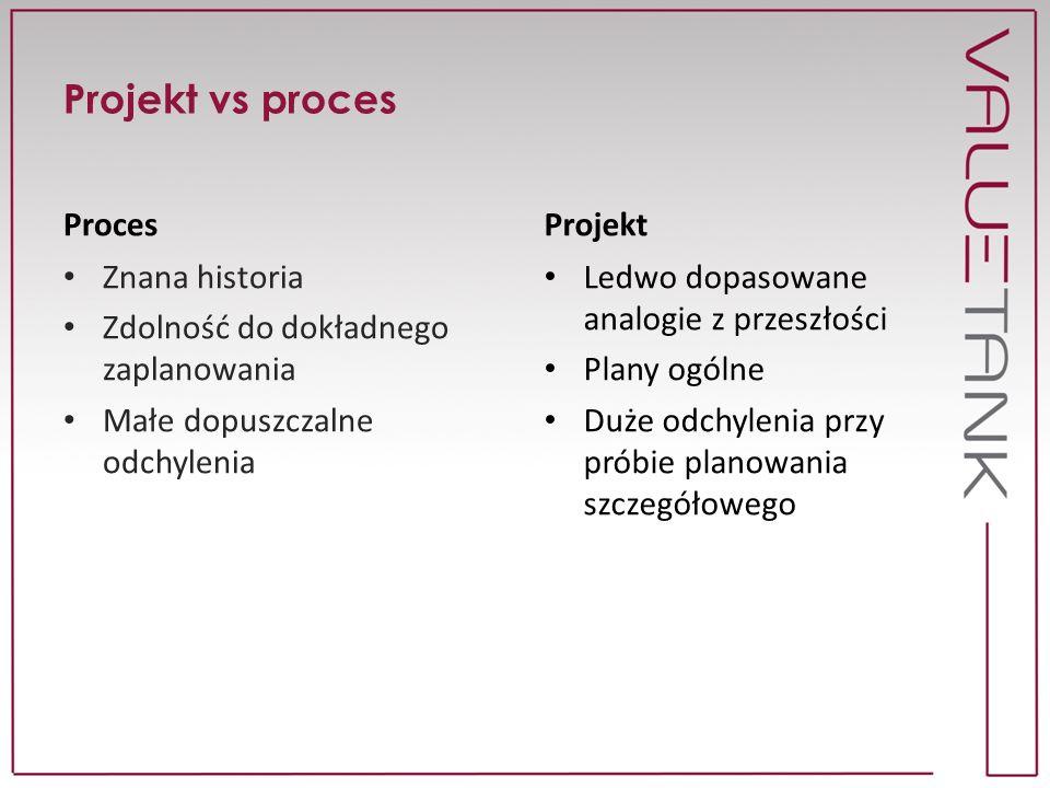 Projekt vs proces Proces Projekt Znana historia