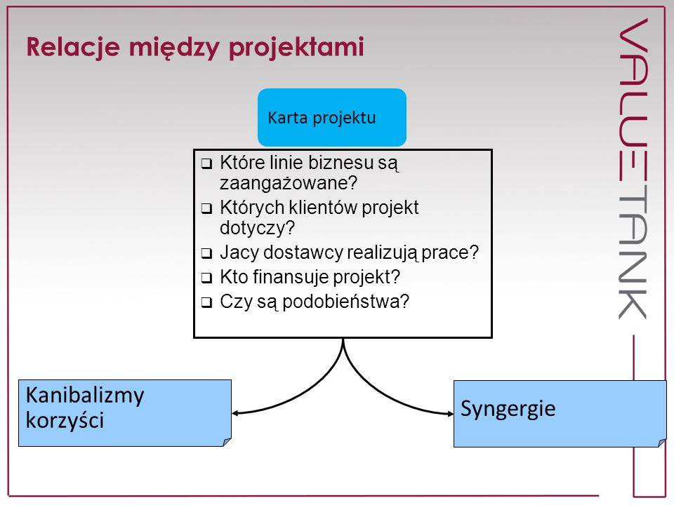Relacje między projektami