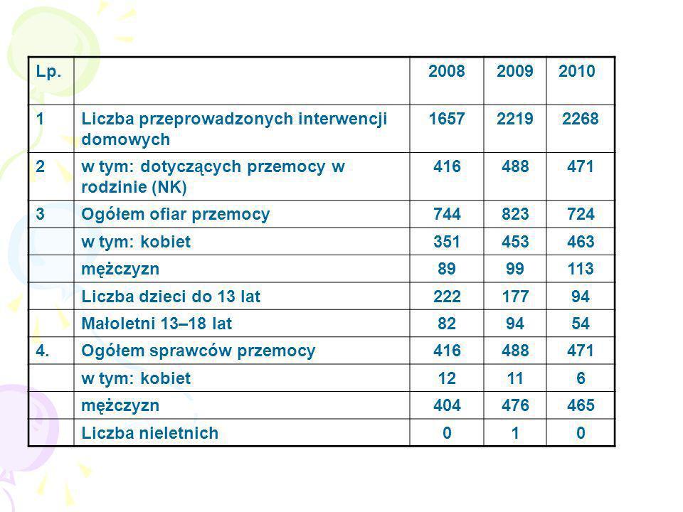Lp. 2008. 2009. 2010. 1. Liczba przeprowadzonych interwencji domowych. 1657. 2219. 2268. 2.