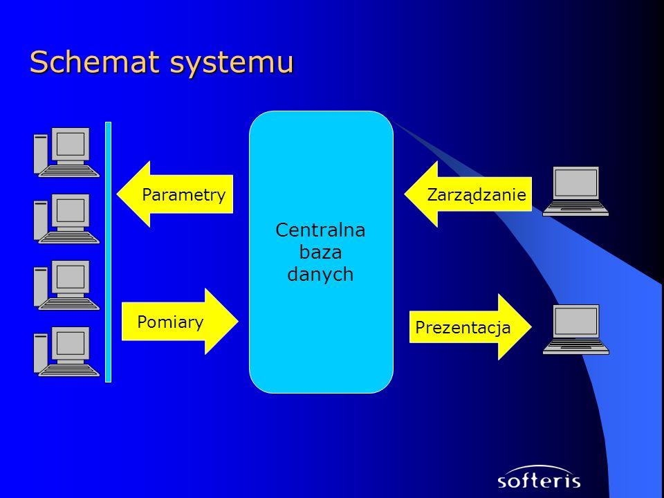 Schemat systemu Centralna baza danych Parametry Zarządzanie Pomiary