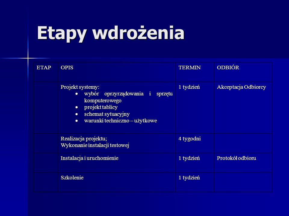 Etapy wdrożenia ETAP OPIS TERMIN ODBIÓR Projekt systemy: