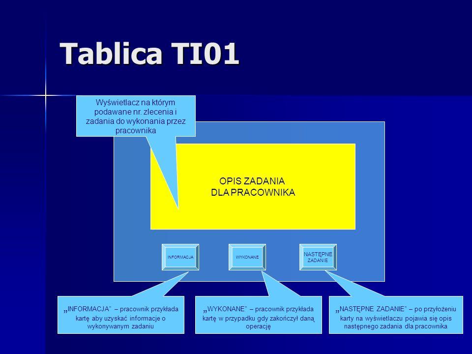 Tablica TI01 Wyświetlacz na którym podawane nr. zlecenia i zadania do wykonania przez pracownika. OPIS ZADANIA.