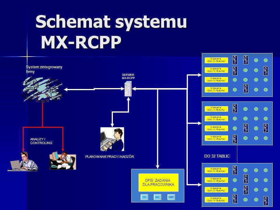 Schemat systemu MX-RCPP