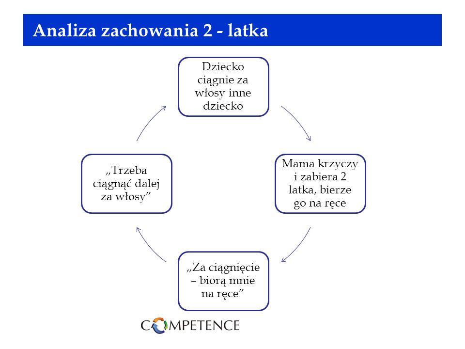 Analiza zachowania 2 - latka