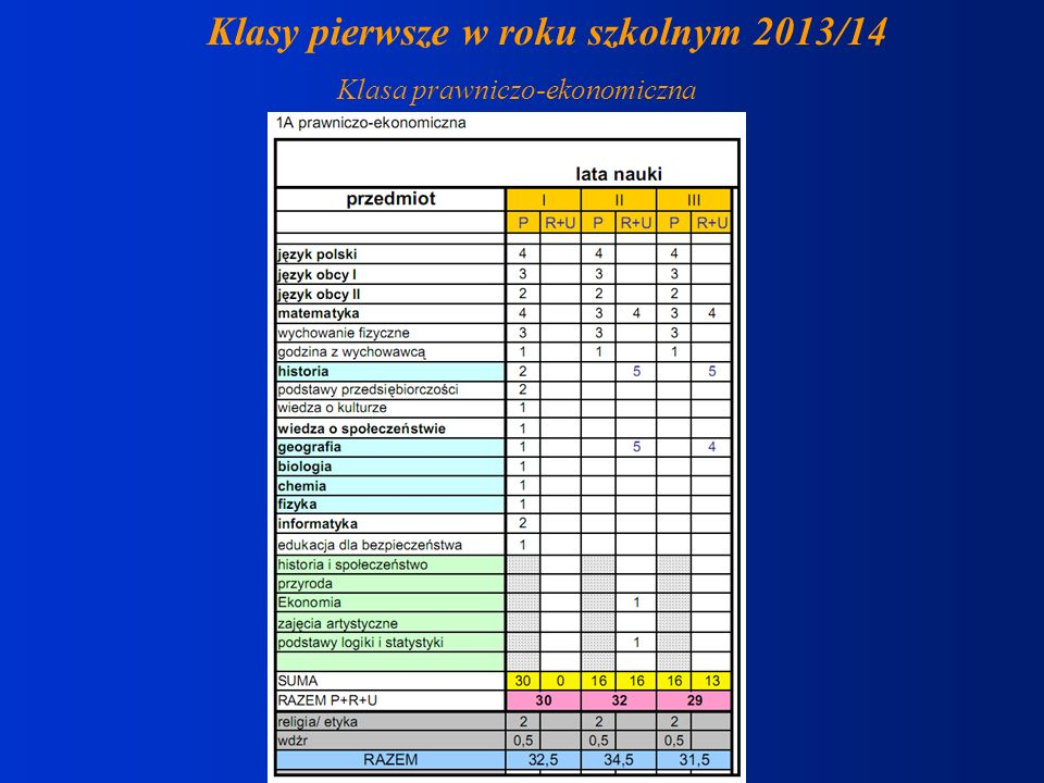 Klasy pierwsze w roku szkolnym 2013/14