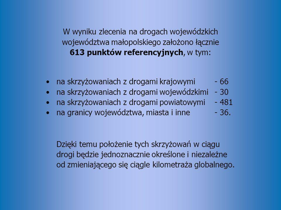 W wyniku zlecenia na drogach wojewódzkich województwa małopolskiego założono łącznie 613 punktów referencyjnych, w tym: