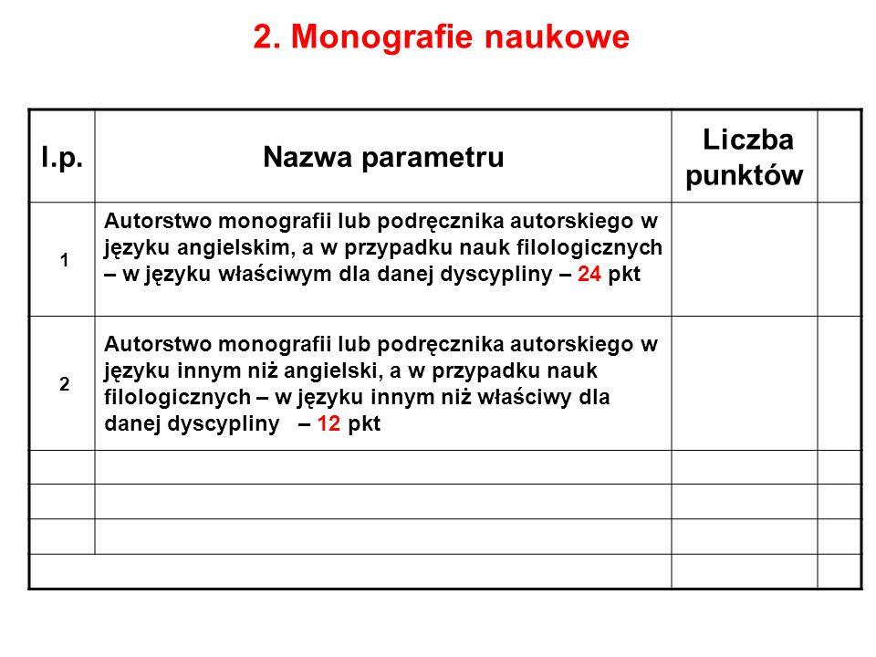 2. Monografie naukowe l.p. Nazwa parametru Liczba punktów