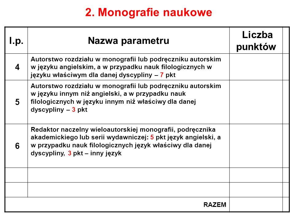 2. Monografie naukowe l.p. Nazwa parametru Liczba punktów 4 5 6