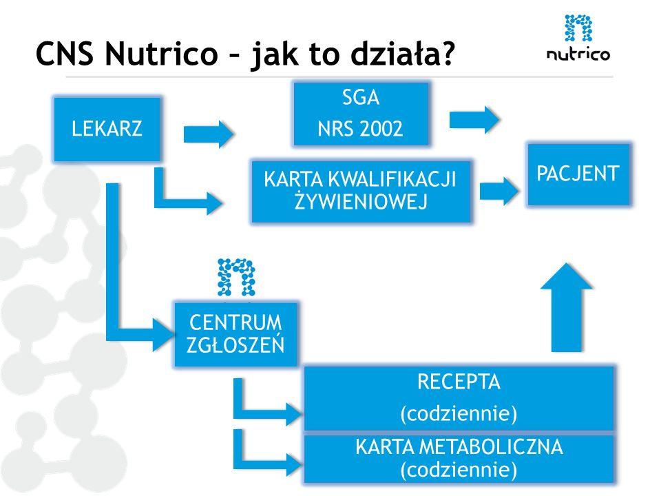 CNS Nutrico – jak to działa