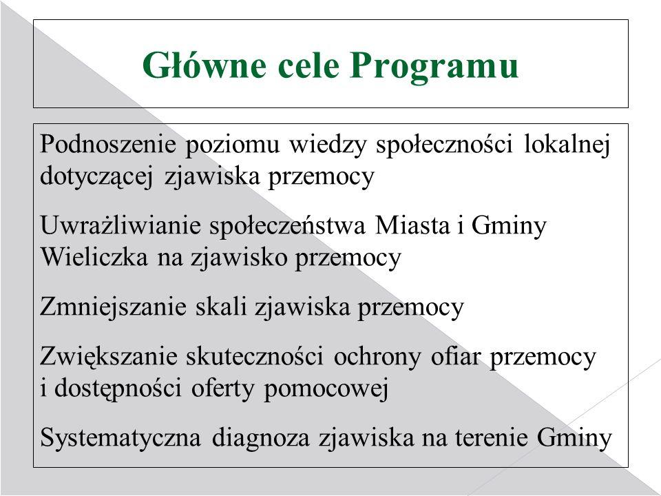 Główne cele Programu Podnoszenie poziomu wiedzy społeczności lokalnej dotyczącej zjawiska przemocy.