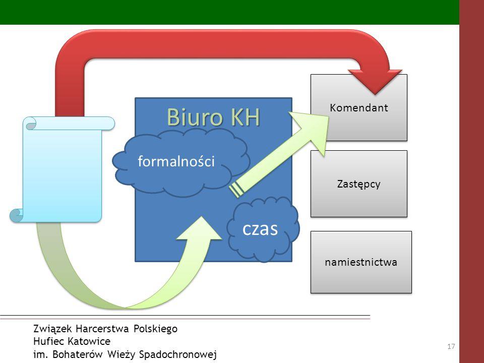 Biuro KH czas formalności Komendant Zastępcy namiestnictwa