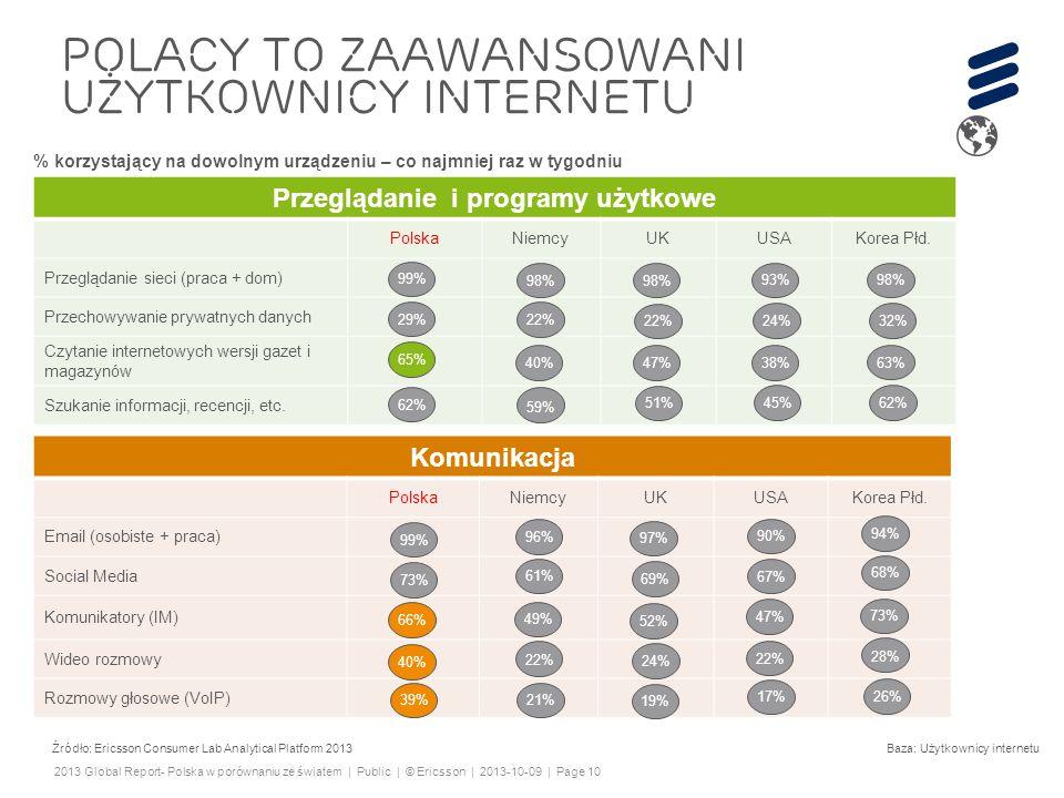 POLACY TO ZAAWansowani użytkownicy internetu