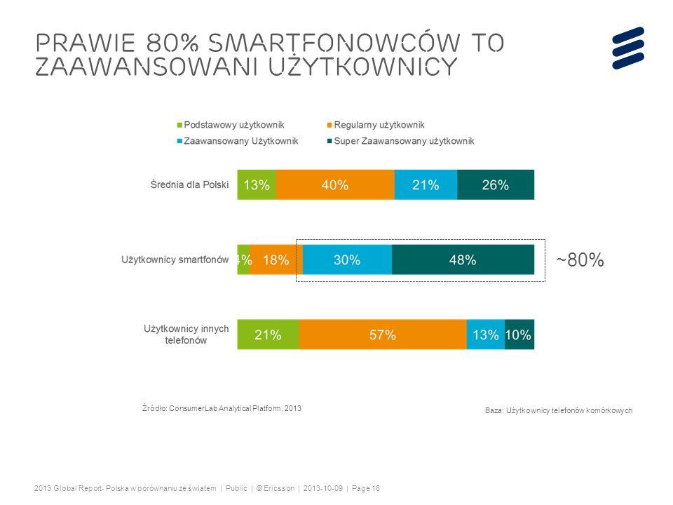 PRAWIE 80% smartfonowców to zaawansowani użytkownicy