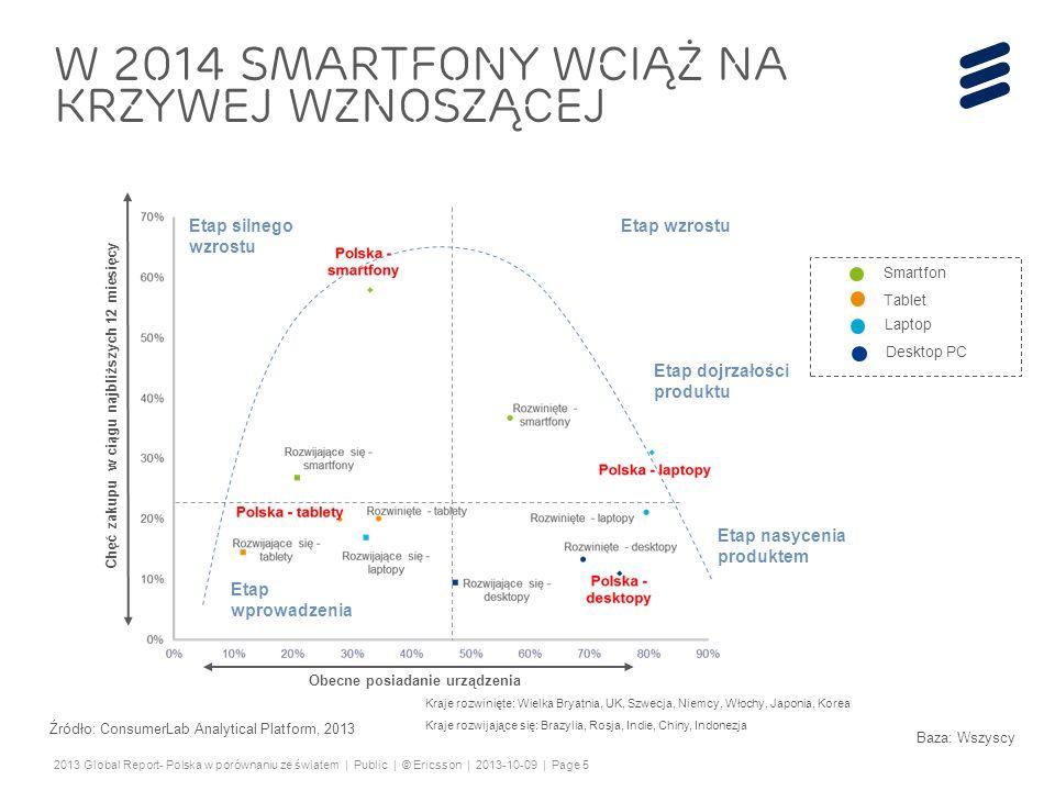 W 2014 Smartfony wciąż na krzywej wznoszącej