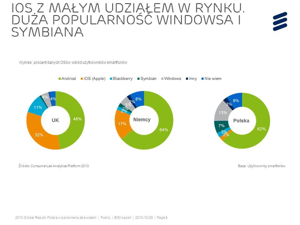 IOS z małym udziałem w rynku. Duża popularność Windowsa i symbiana