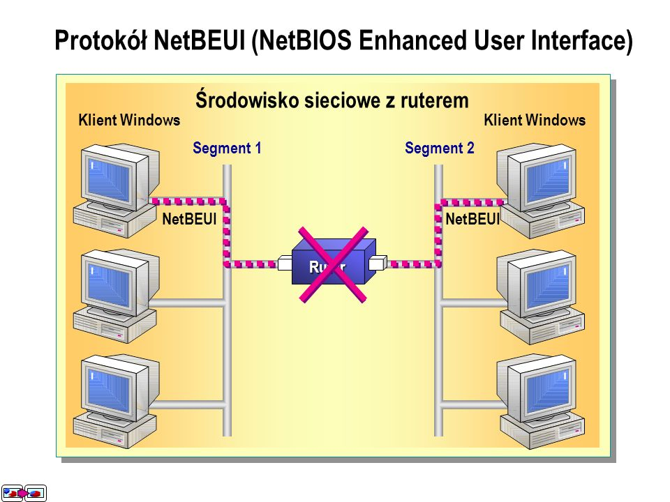 Protokół NetBEUI (NetBIOS Enhanced User Interface)