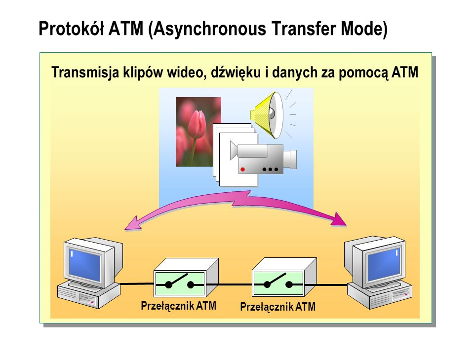 Protokół ATM (Asynchronous Transfer Mode)