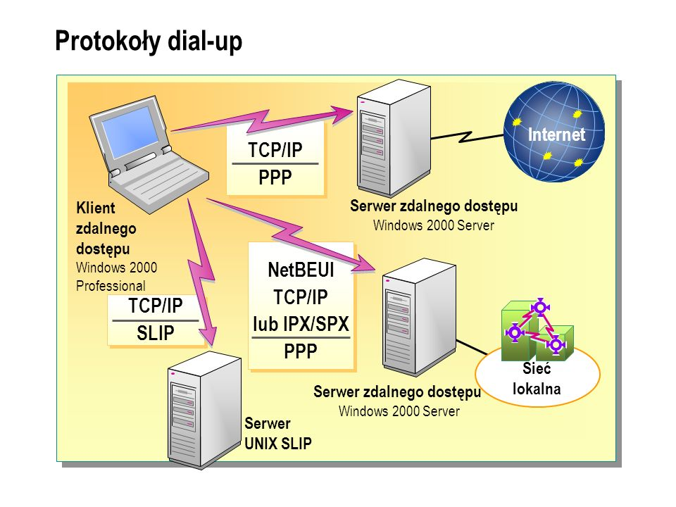 Protokoły dial-up TCP/IP PPP NetBEUI TCP/IP lub IPX/SPX PPP TCP/IP