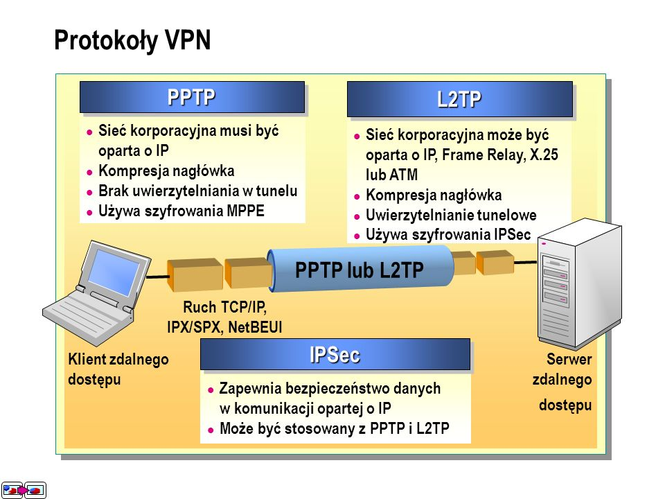 Ruch TCP/IP, IPX/SPX, NetBEUI