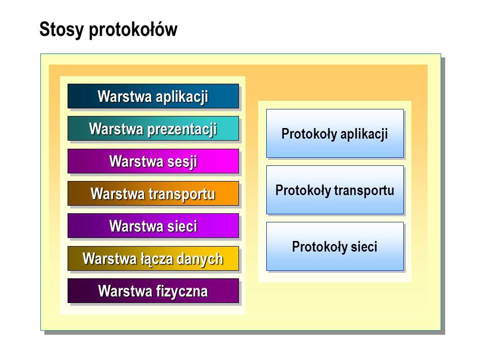 Stosy protokołów Warstwa aplikacji Warstwa prezentacji Warstwa sesji