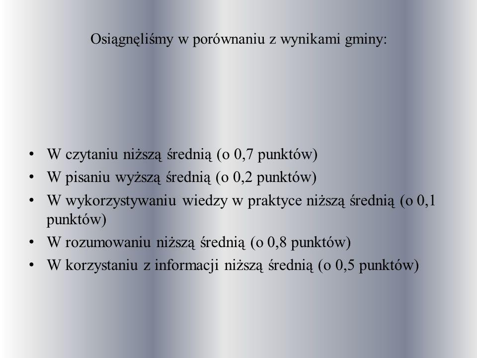 Osiągnęliśmy w porównaniu z wynikami gminy: