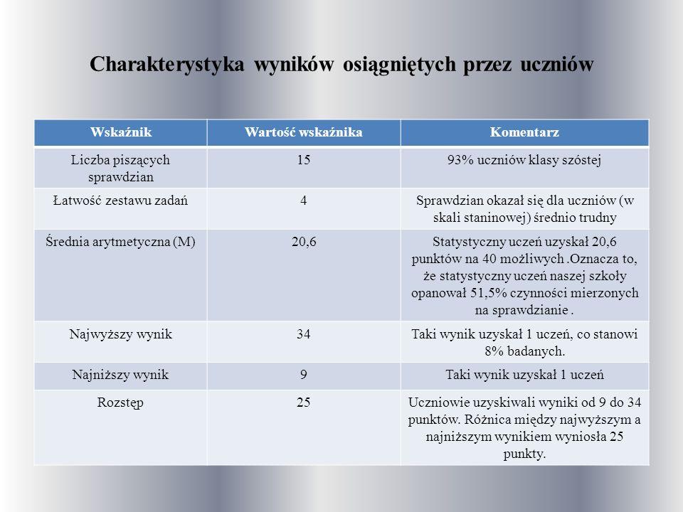 Charakterystyka wyników osiągniętych przez uczniów