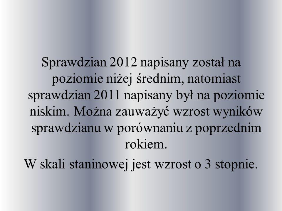 Sprawdzian 2012 napisany został na poziomie niżej średnim, natomiast sprawdzian 2011 napisany był na poziomie niskim.