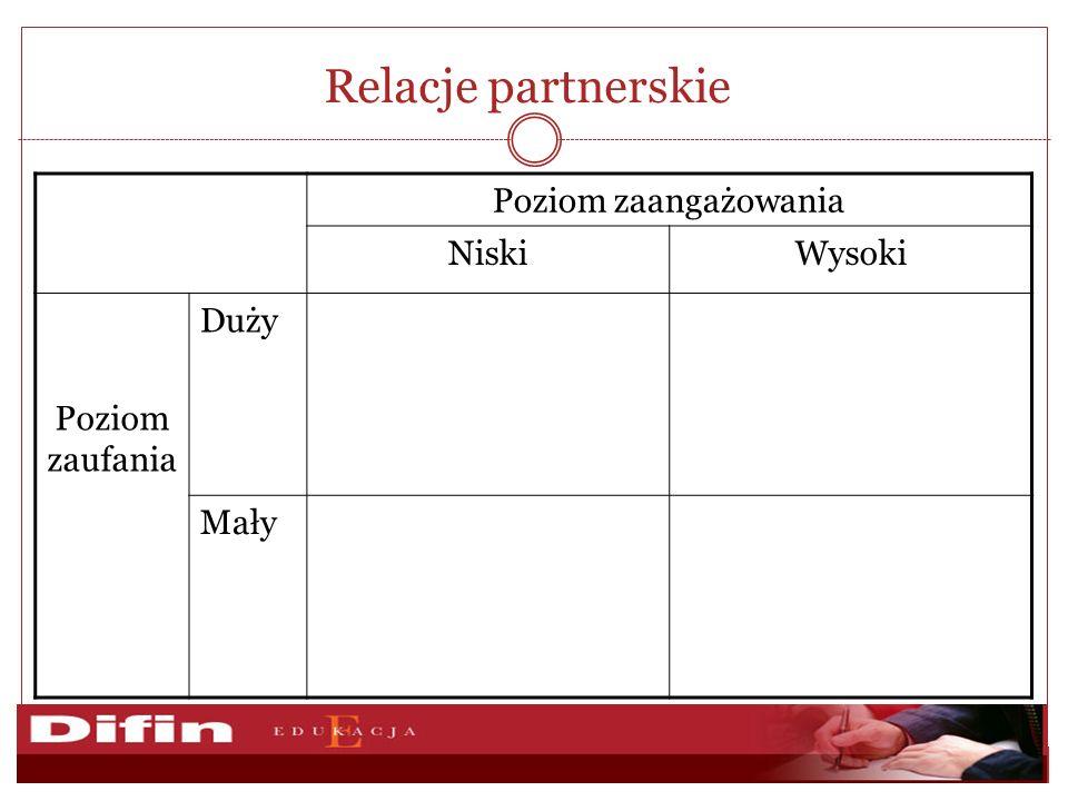 Relacje partnerskie Poziom zaangażowania Niski Wysoki Poziom zaufania