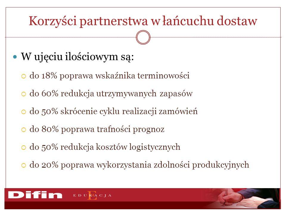 Korzyści partnerstwa w łańcuchu dostaw