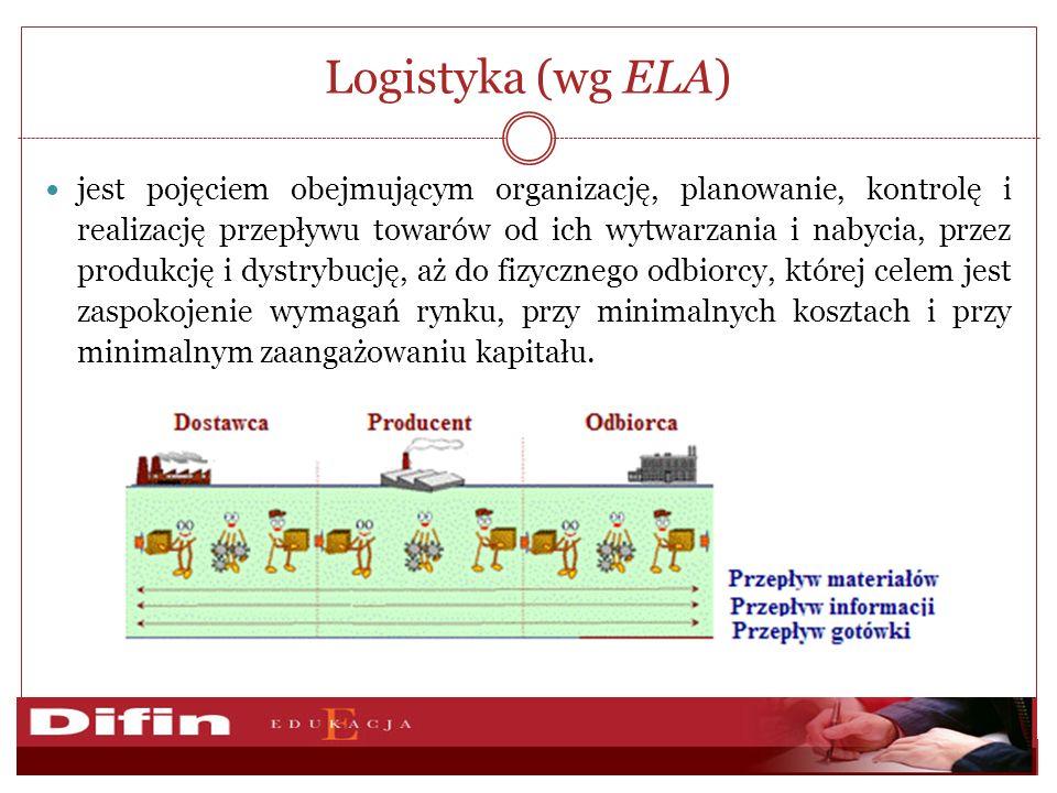 Logistyka (wg ELA)