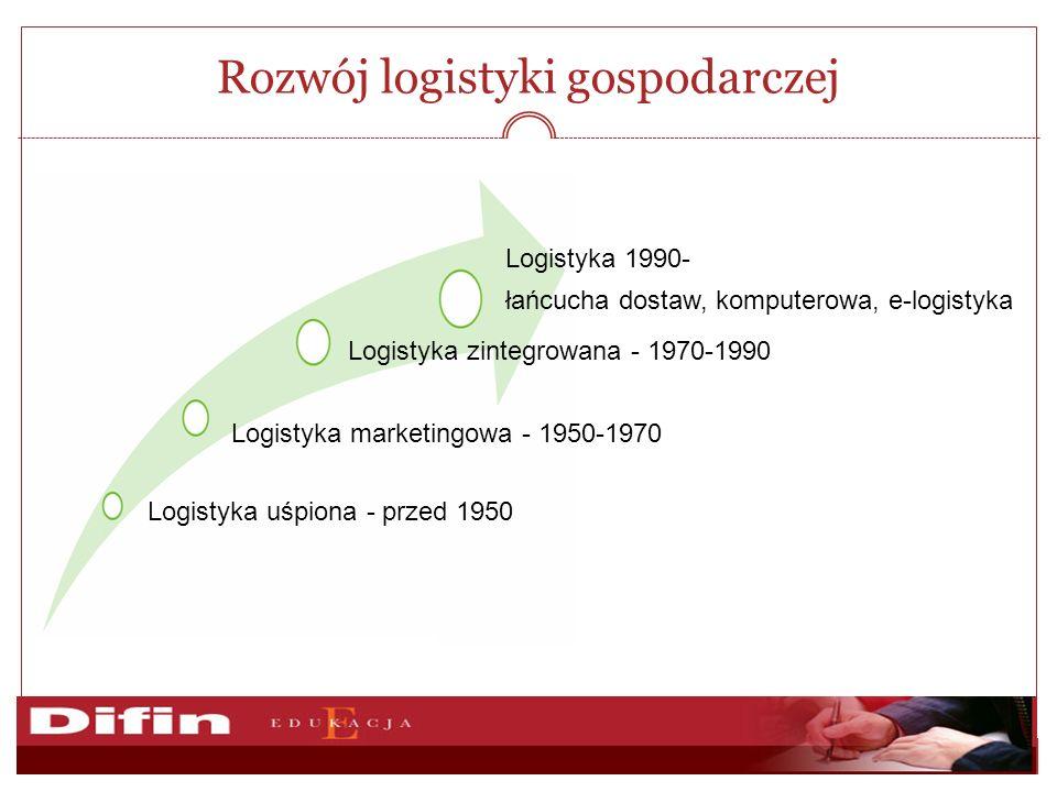Rozwój logistyki gospodarczej