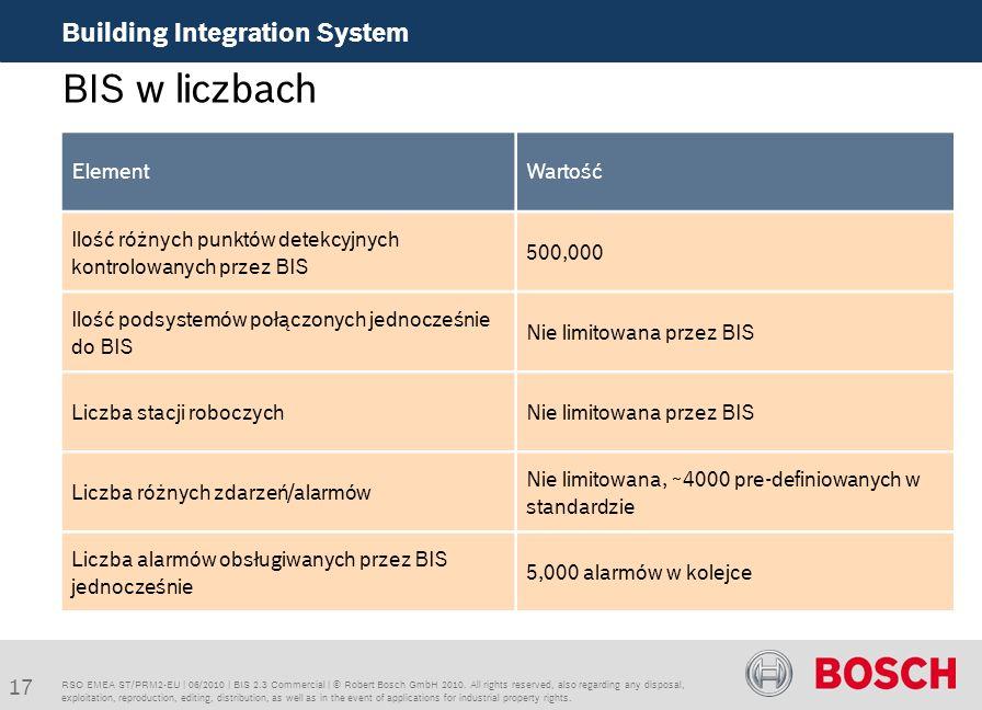 BIS w liczbach Building Integration System Element Wartość