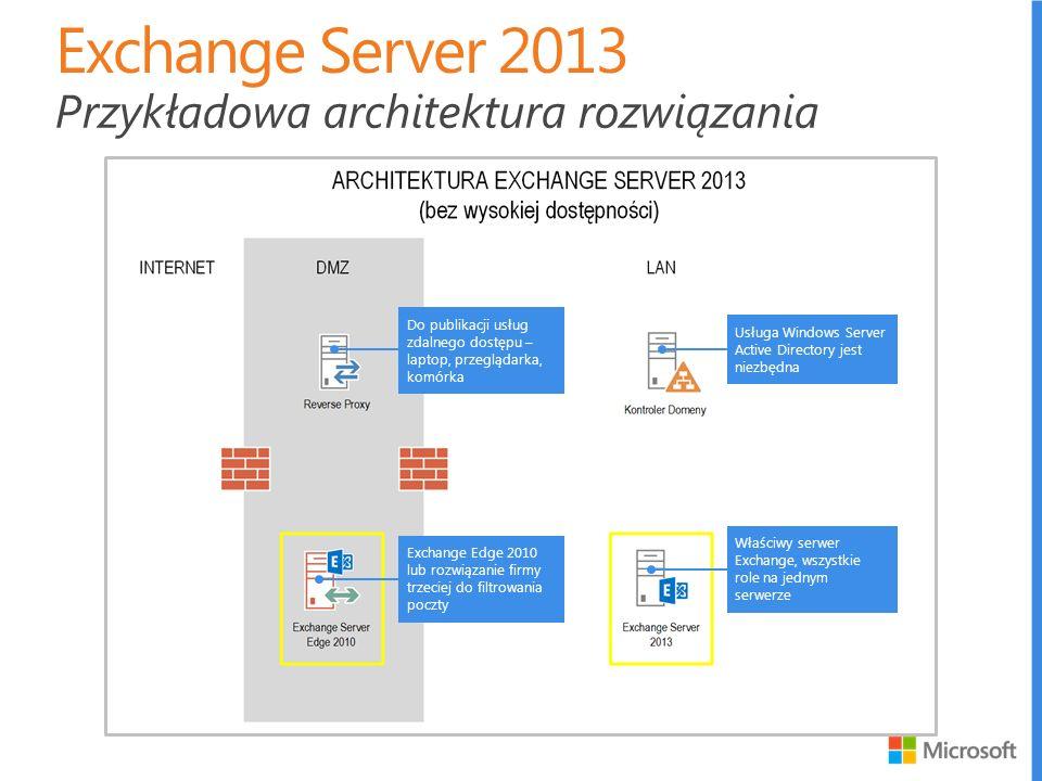 Exchange Server 2013 Przykładowa architektura rozwiązania