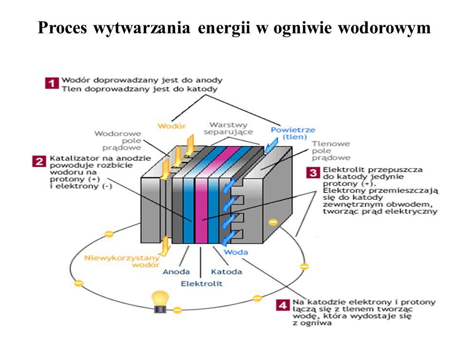 Proces wytwarzania energii w ogniwie wodorowym