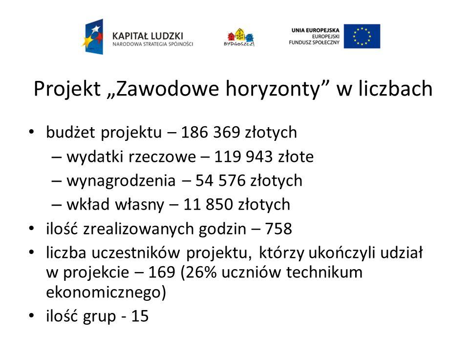"""Projekt """"Zawodowe horyzonty w liczbach"""
