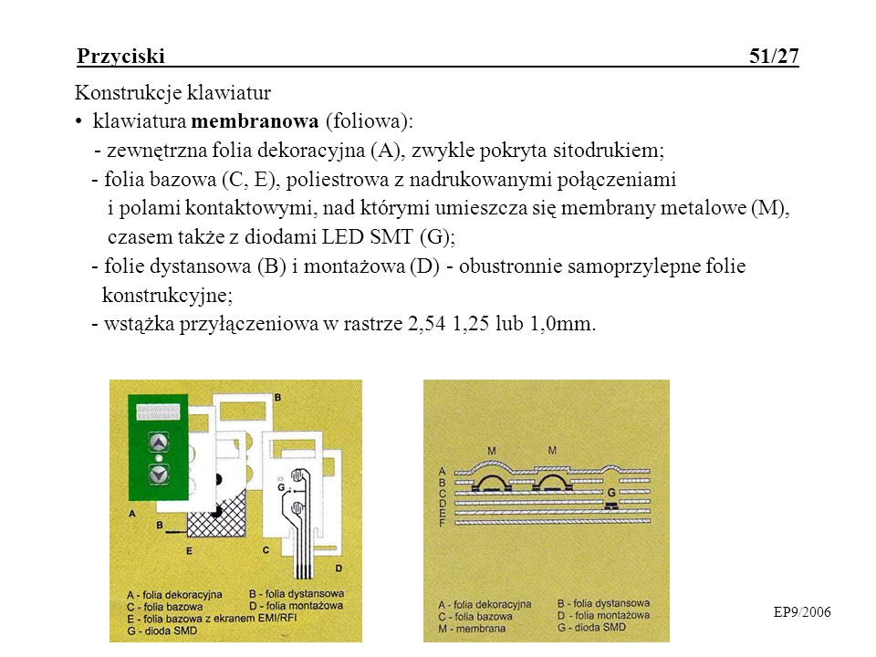Konstrukcje klawiatur klawiatura membranowa (foliowa):