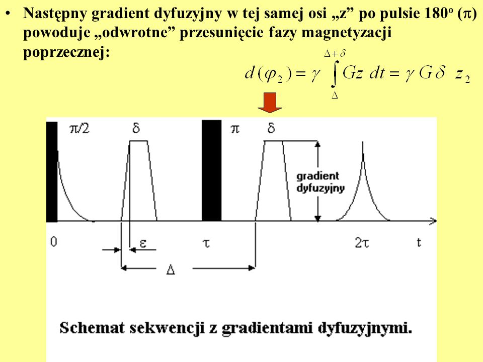 """Następny gradient dyfuzyjny w tej samej osi """"z po pulsie 180o () powoduje """"odwrotne przesunięcie fazy magnetyzacji poprzecznej:"""